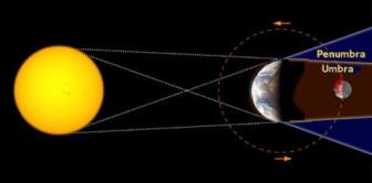 The diagram displaying Lunar eclipse