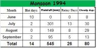 Portal Interactive: Wettest Monsoon in Karachi for over 25 years