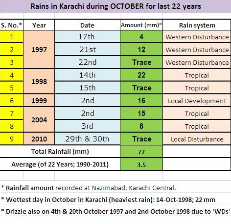 Portal Interactive: October and Karachi | Pakistan Weather Portal (PWP)