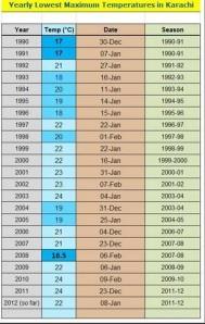 Karachi-chart-cold