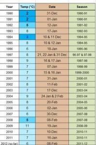 Karachi-chart-low