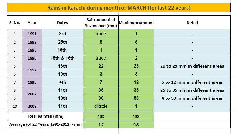 Portal Interactive: March Weather Extremes in Karachi | Pakistan
