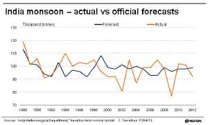 IMD-monsoon-chart