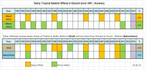 Tropical Effects Summary