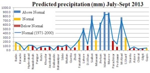 Rain from July till September - Image from PMD