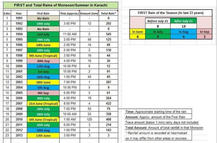 karachi-rain-chart